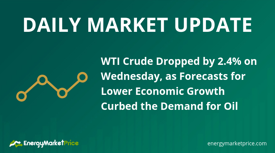 Daily (11 10 2018): WTI crude dropped by 2 4% on Wednesday as
