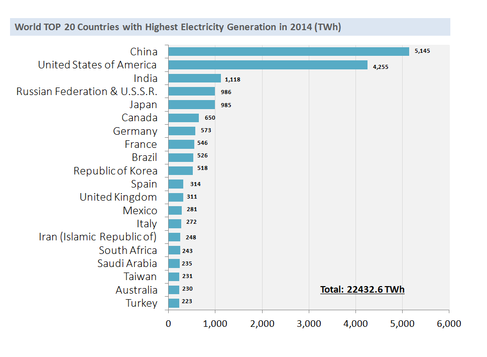 Top 20 countries with largest electricity generation in 2014