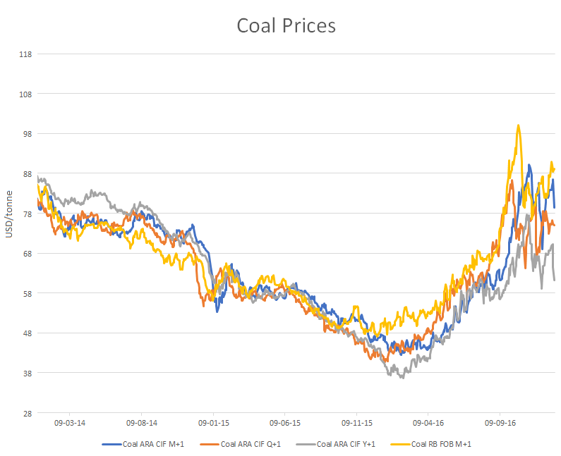 Coal spot and forward prices