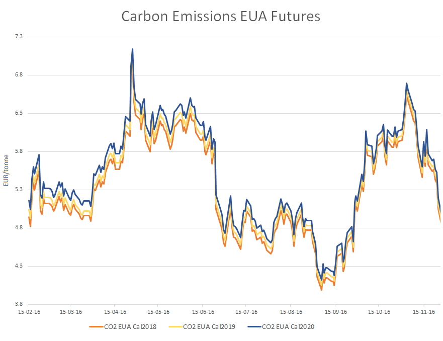 Carbon Emissions Spot And Futures