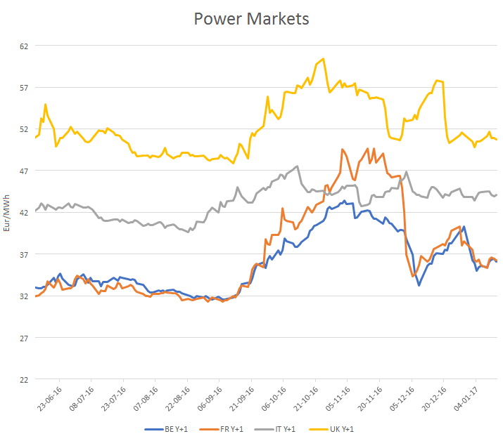Electricity Spot And Forward Prices